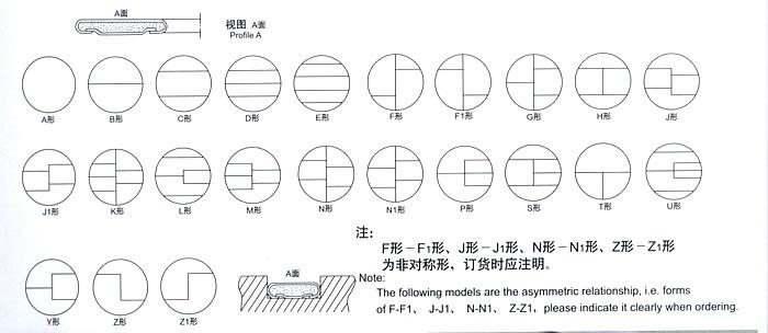 管程换热器的管箱垫片形状示意图